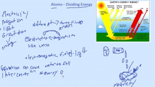 Atoms- Diving Energy