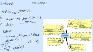 Solving the Ratio Analysis