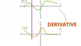 Drawing derivatives
