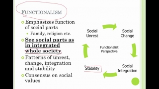 Sociology Lesson 3- The Three Perspectives