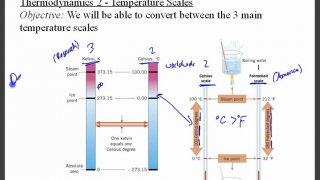 Russo Physics_ Thermodynamics 2 - Temperature Scales