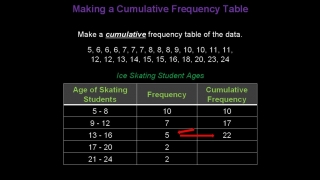 Konst Math: Cumulative Frequency Tables