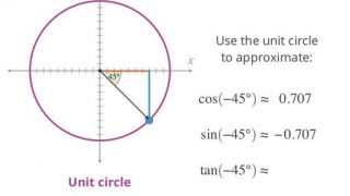 Trig for negative angles