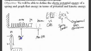 Simple Harmonic Motion 3 - Energy of a Spring