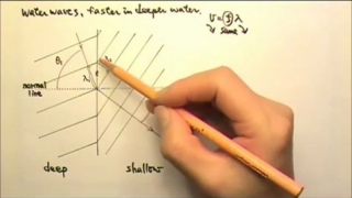 Waves: Refraction 2 : 2-Dimensional Waves& the Law of Refraction