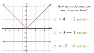 Graphing absolute value