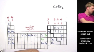 Naming Ionic Compounds with Transition Metals Practice Problems