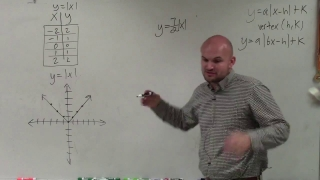 Graph an absolute value expression when the horizontal compression is a fraction