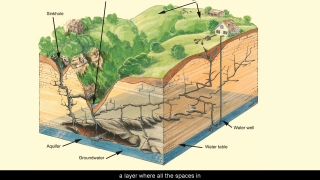 Groundwater - Aquatic Science with Dr. Rudy Rosen 2.6