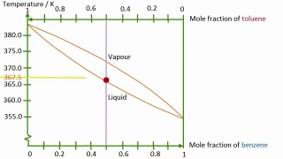 Binary Boiling Point Diagram of a Liquid-Liquid Mixture